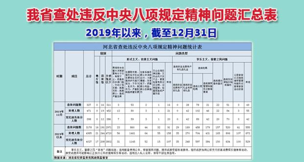 2019年12月我(wo)省查(cha)處違反cu)zhong)央八項(xiang)規定精神問題327件